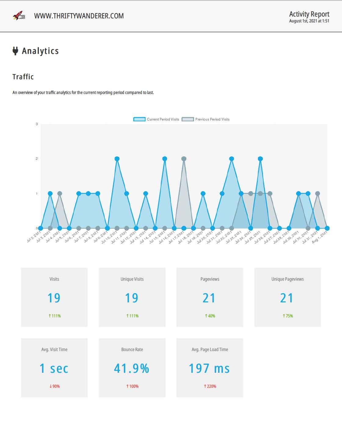 blog maintenance reports